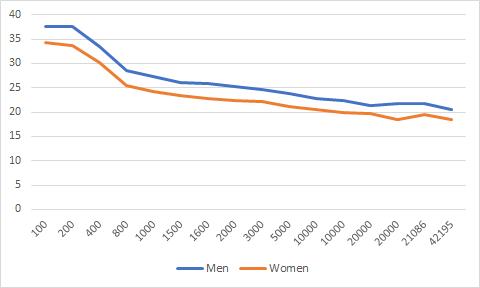 Snelheid mannen en vrouwen in km/uur