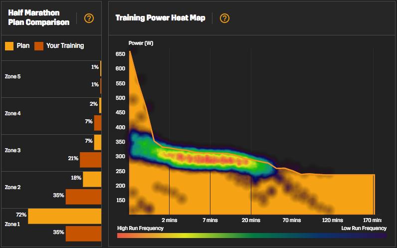 Stryd powermeter, grafieken
